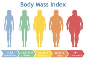 how-does-your-bmi-effect-surgery-results
